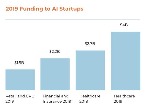 2019 Funding to AI Startups Bar chart