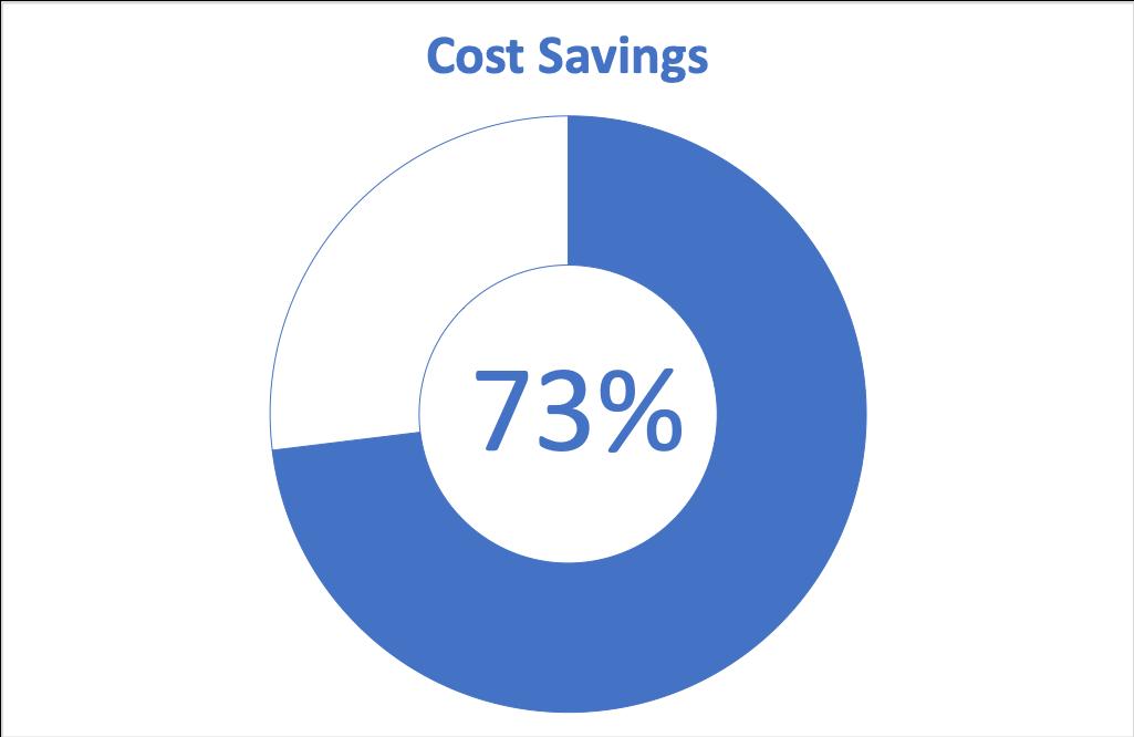 Cost Savings Chart