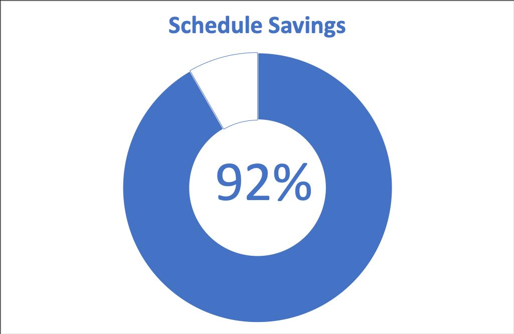 Schedule Savings Chart