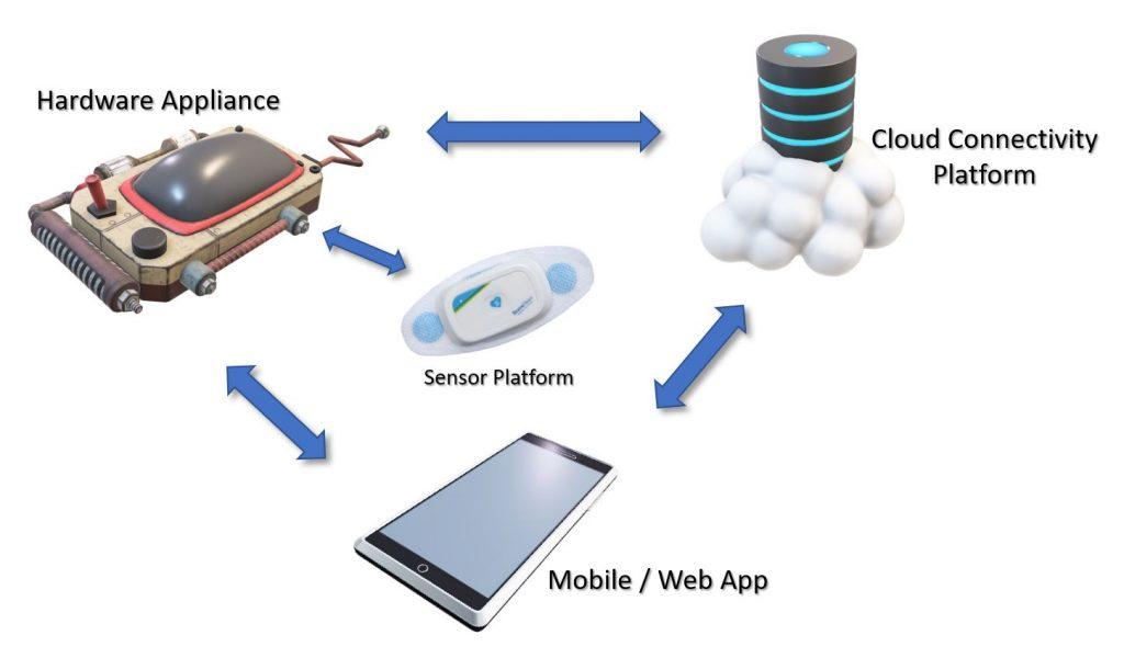 Medical Device EcoSystem